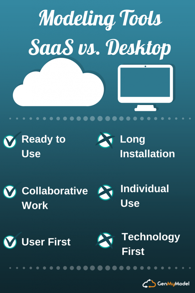 Modeling SaaS vs Desktop, UML in the CLoud