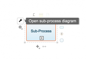 Sub-Process Diagram